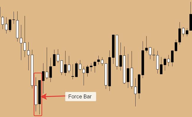 Force Bar - señal para entrar en el mercado