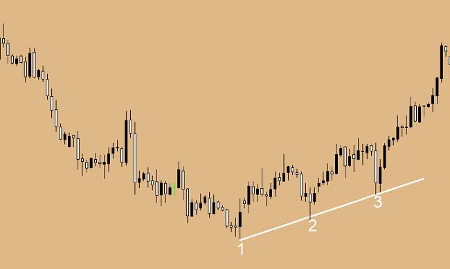 Dokładne sygnały na rynku forex